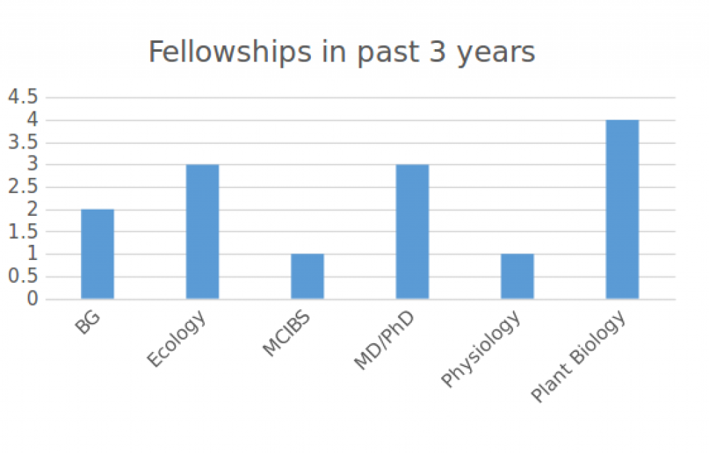 Fellowships in the past 3 years, by program